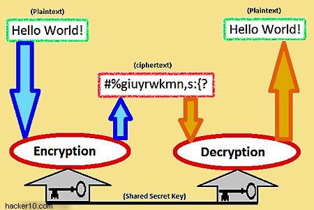 Symmetric encryption diagram