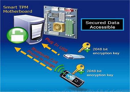 Trusted Platform Module encryption diagram
