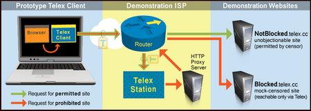Telex anticensorship network