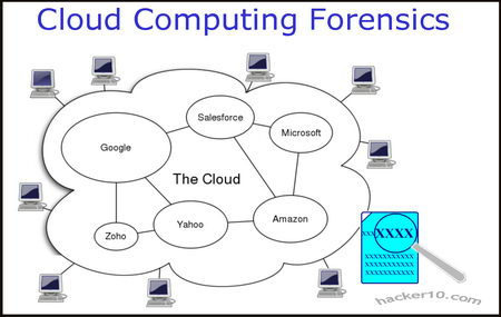 Cloud Computing Dissertation