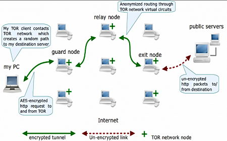 tor hidden service diagram network