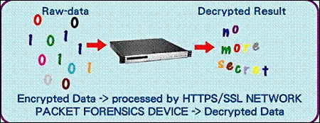 Deep packet inspection device