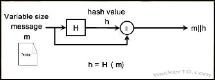 Hash function diagram