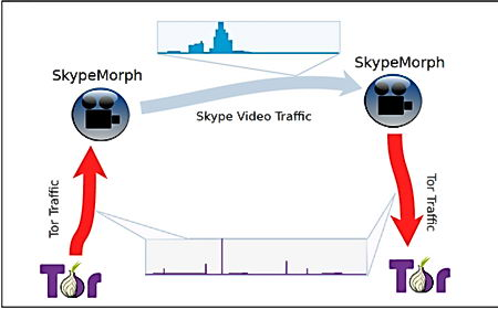 SkypeMorph disguises tor proxy traffic