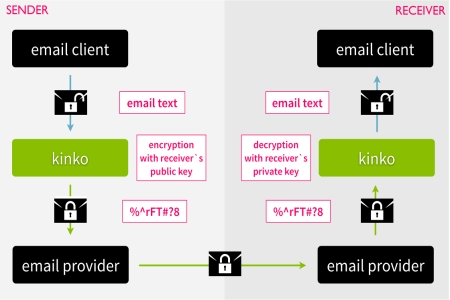 PGP email encryption Kinko Project